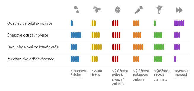 tabulka porovnání odšťavňovačů