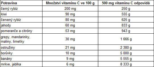 tabulka vitamín C